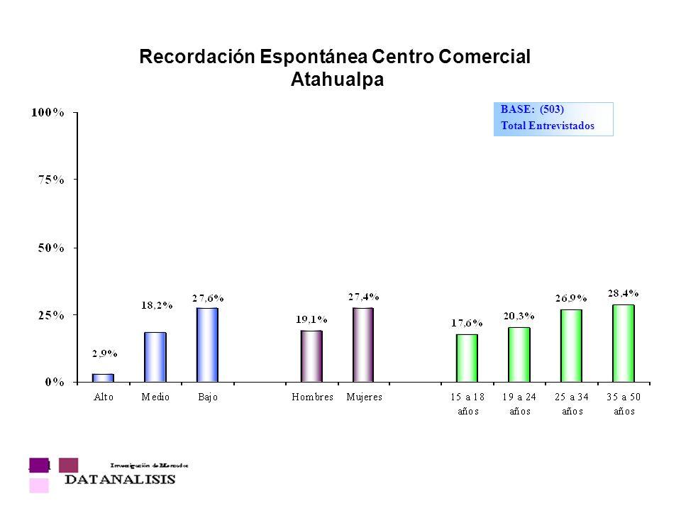 Recordación Espontánea Centro Comercial Atahualpa