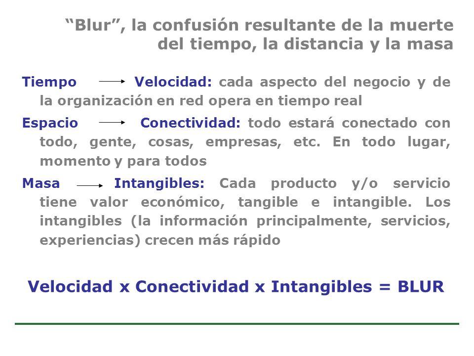 Velocidad x Conectividad x Intangibles = BLUR