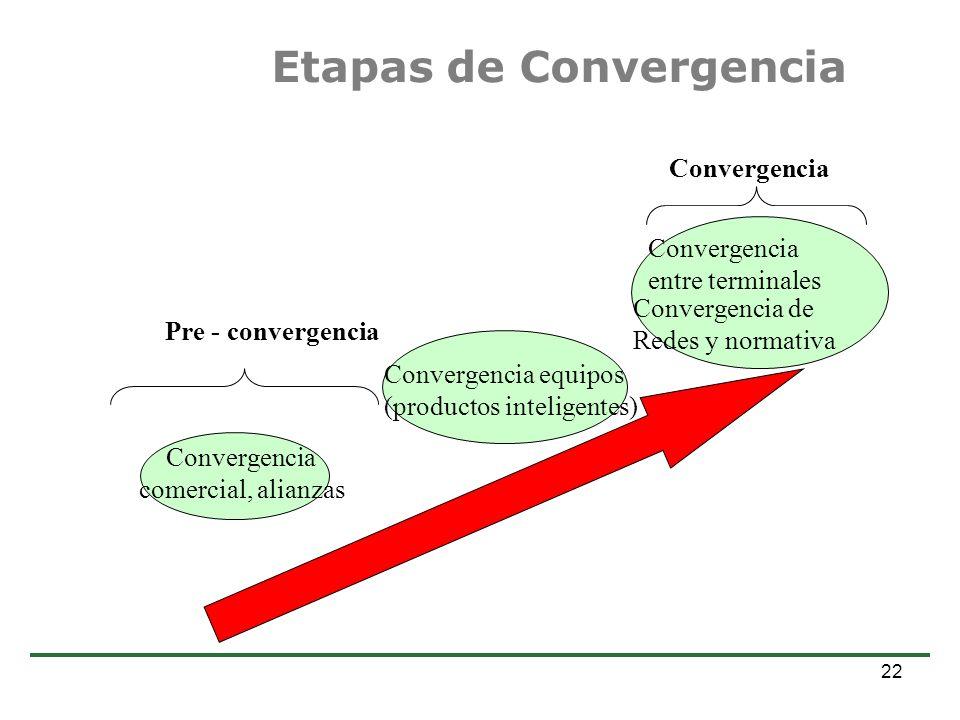 Etapas de Convergencia