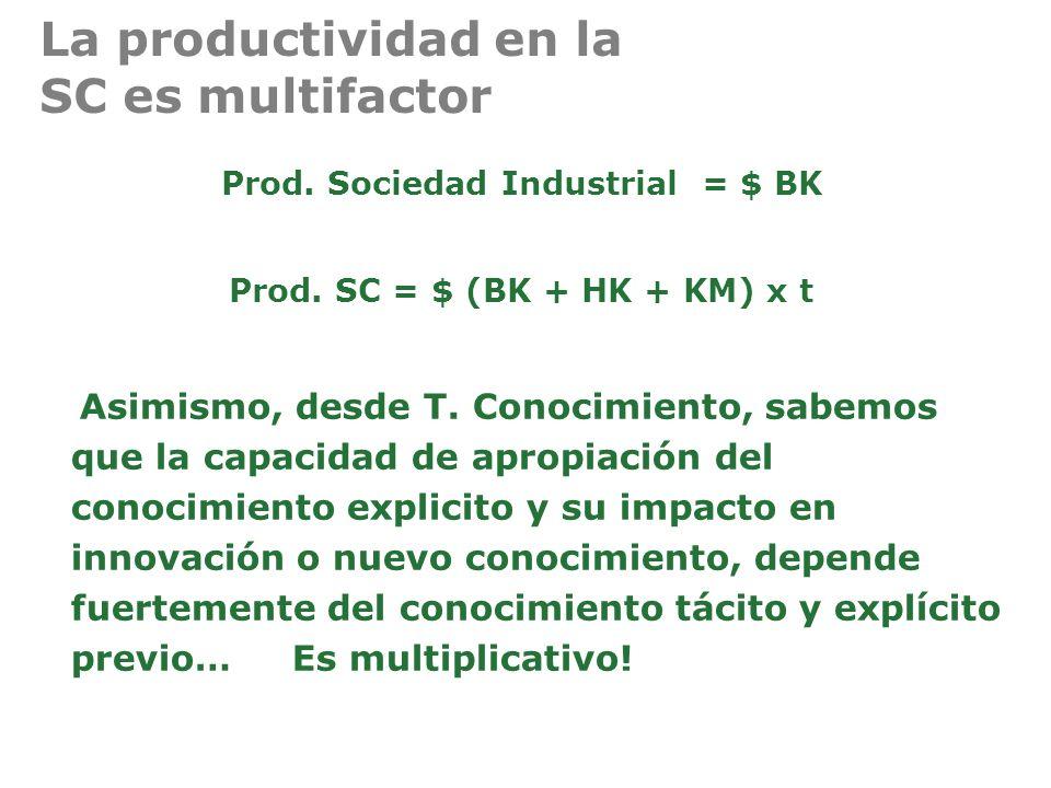 La productividad en la SC es multifactor