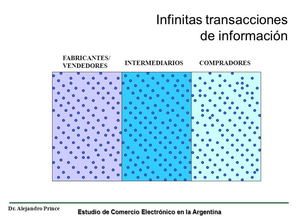 Infinitas transacciones de información