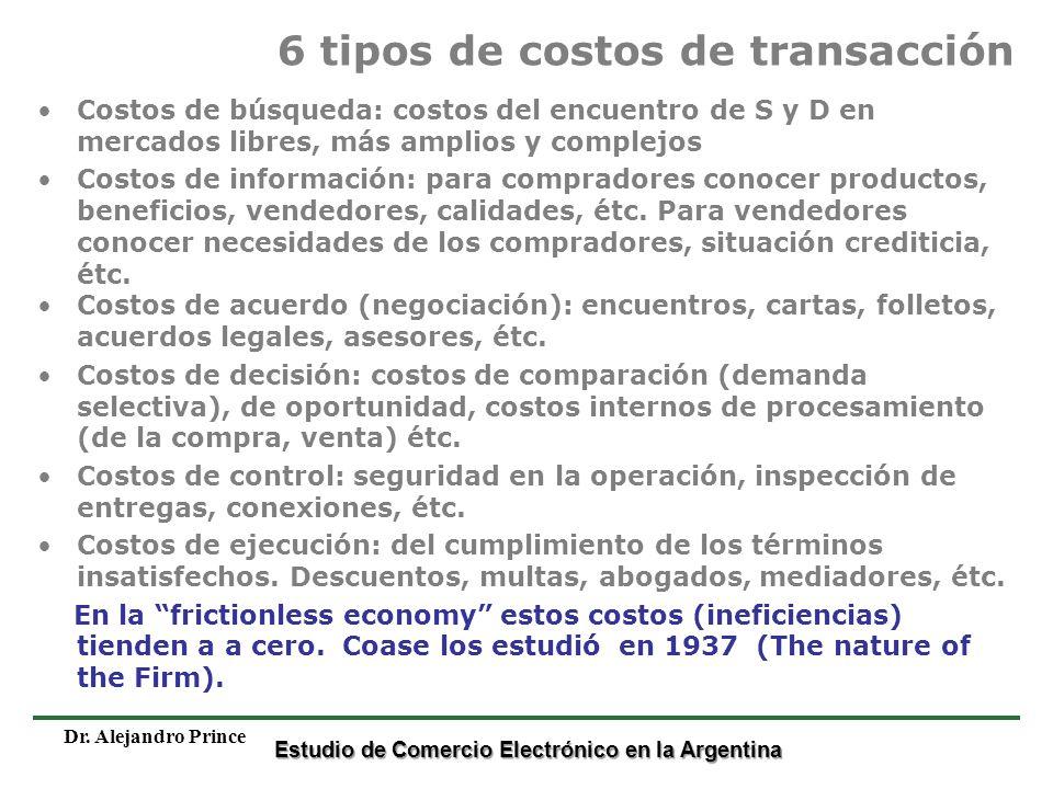 6 tipos de costos de transacción
