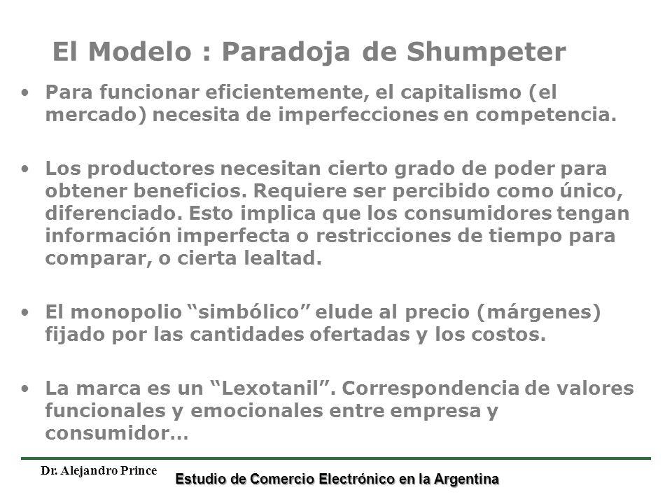 El Modelo : Paradoja de Shumpeter