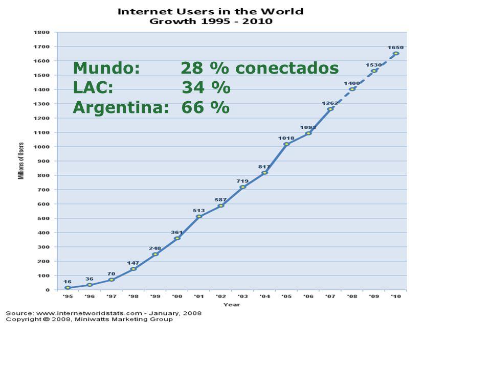 Mundo: 28 % conectados LAC: 34 % Argentina: 66 %