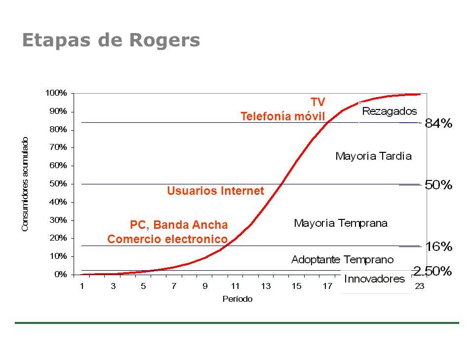 Etapas de Rogers TV Telefonía móvil Usuarios Internet PC, Banda Ancha
