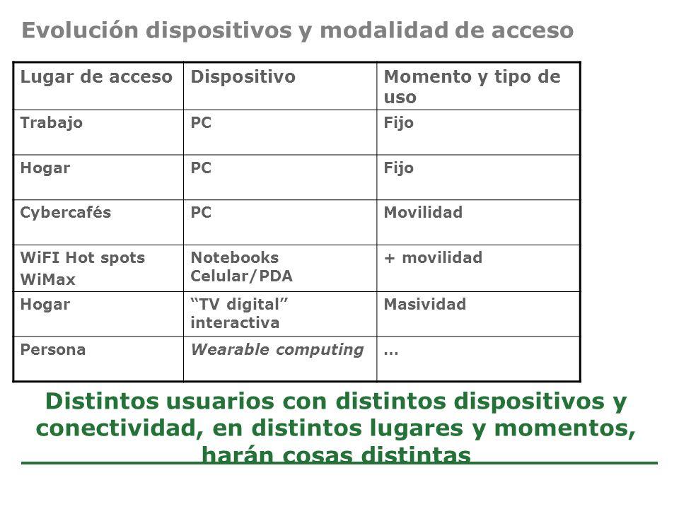 Evolución dispositivos y modalidad de acceso