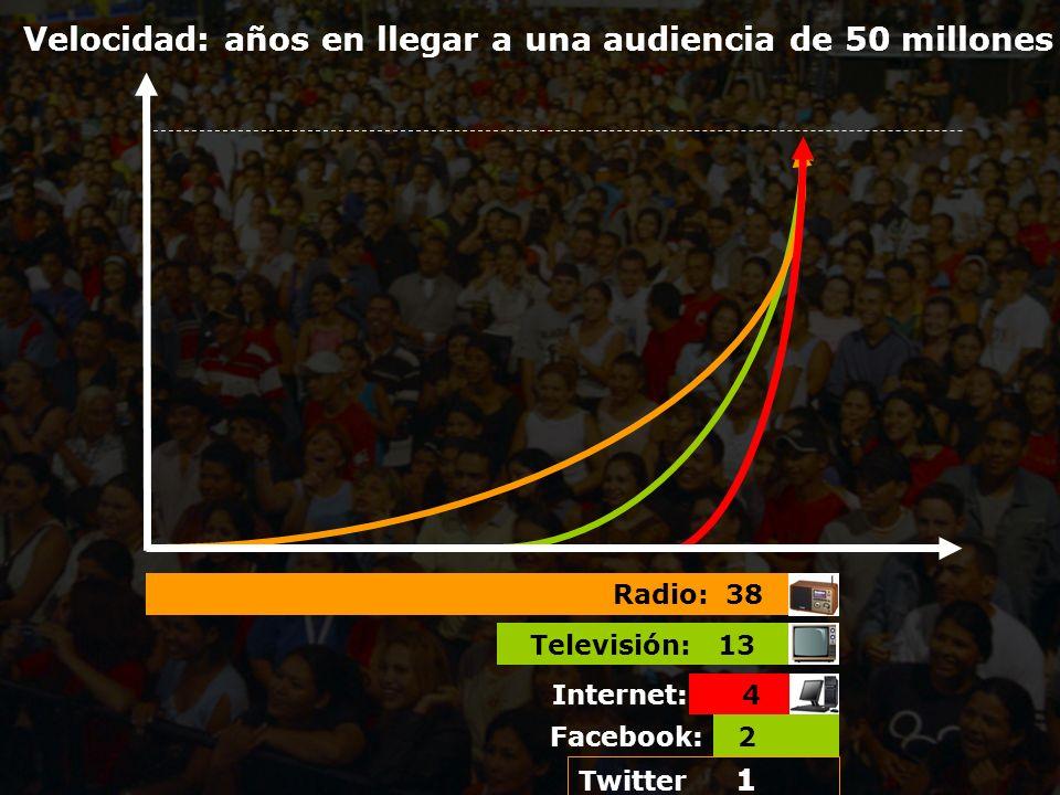 Velocidad: años en llegar a una audiencia de 50 millones