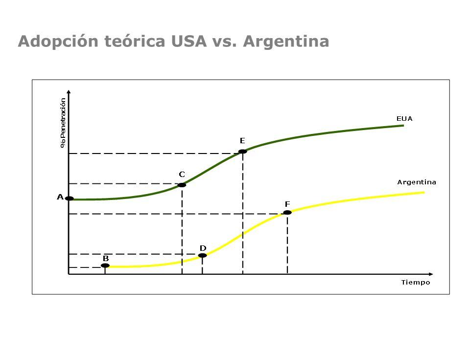 Adopción teórica USA vs. Argentina