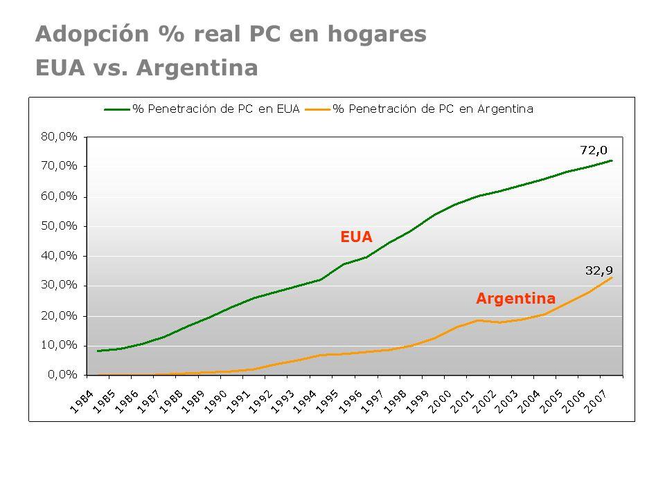Adopción % real PC en hogares EUA vs. Argentina