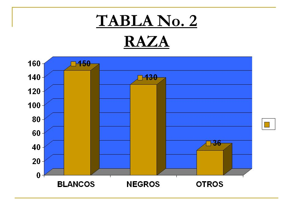 TABLA No. 2 RAZA