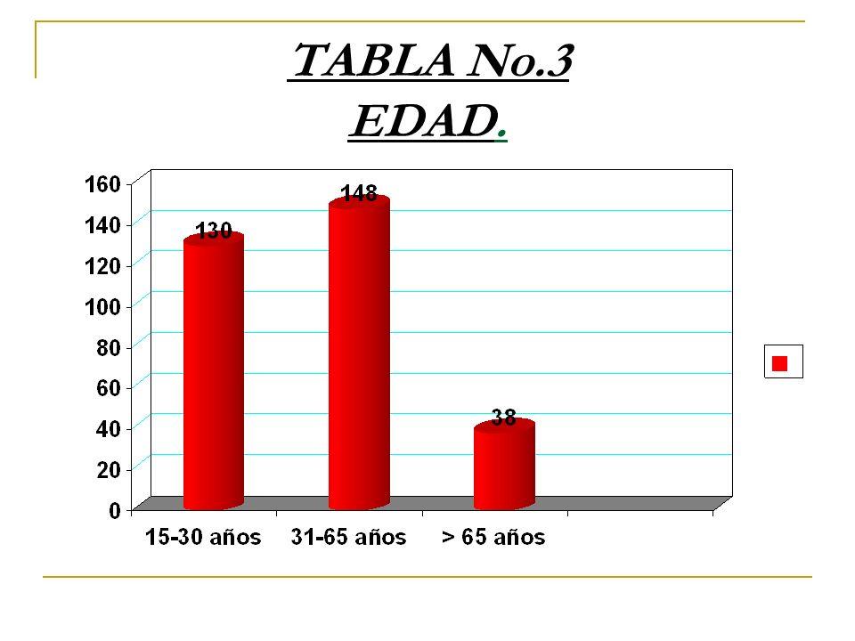 TABLA No.3 EDAD.