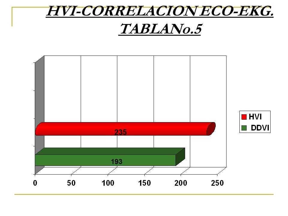 HVI-CORRELACION ECO-EKG. TABLANo.5