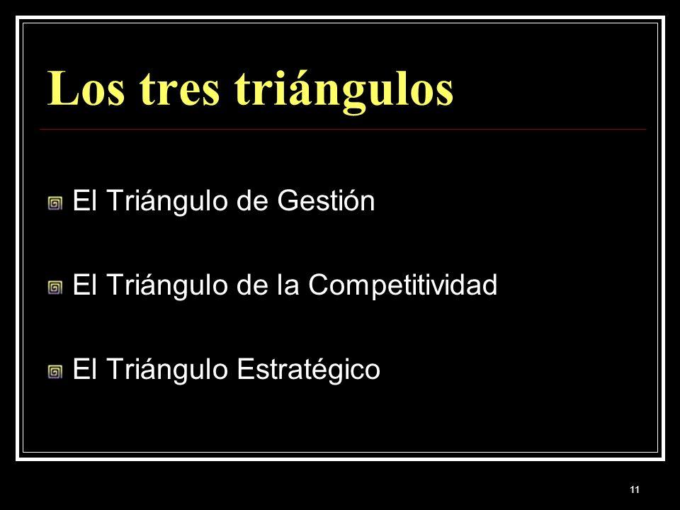Los tres triángulos El Triángulo de Gestión