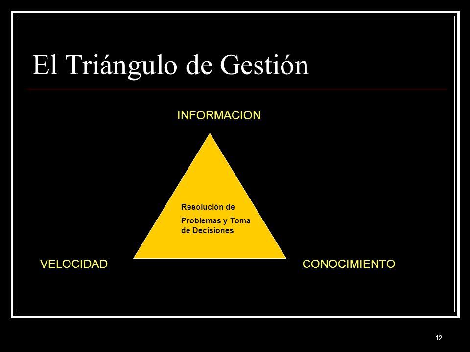 El Triángulo de Gestión