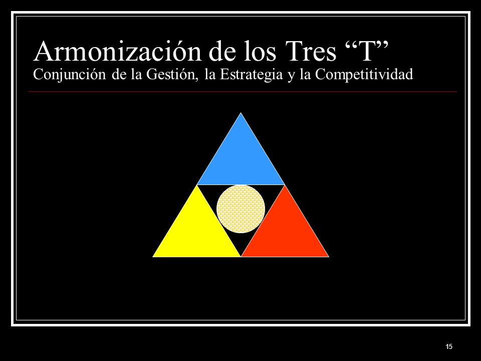 Armonización de los Tres T Conjunción de la Gestión, la Estrategia y la Competitividad