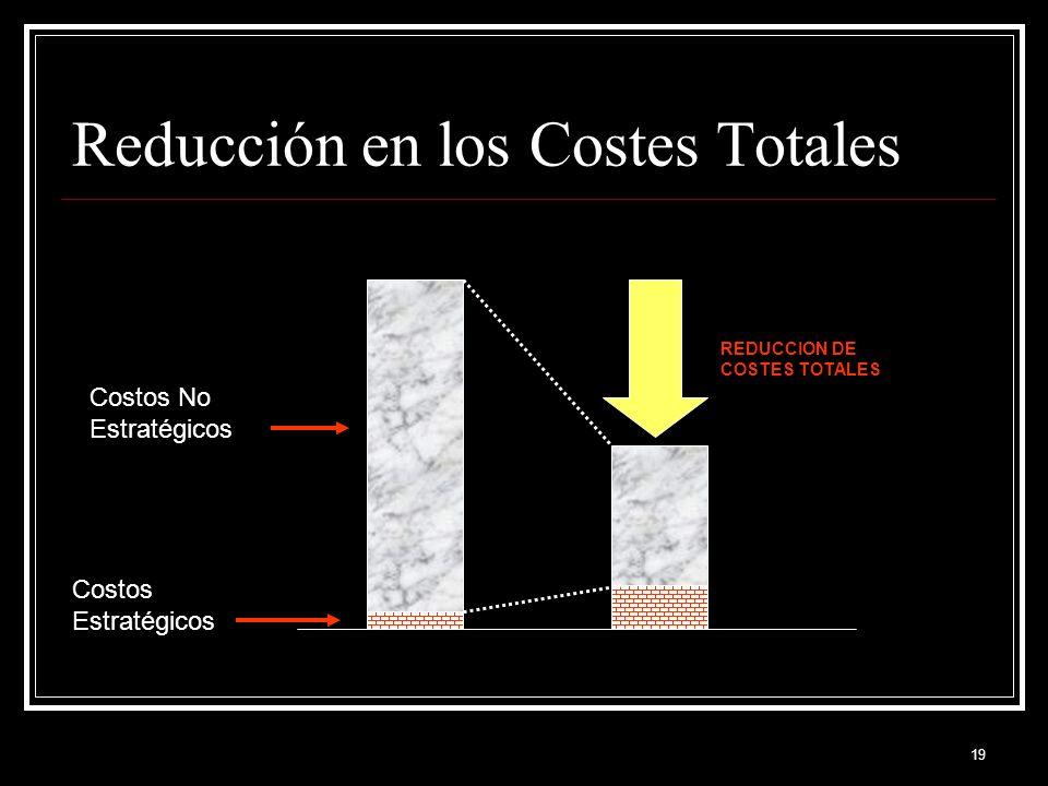 Reducción en los Costes Totales