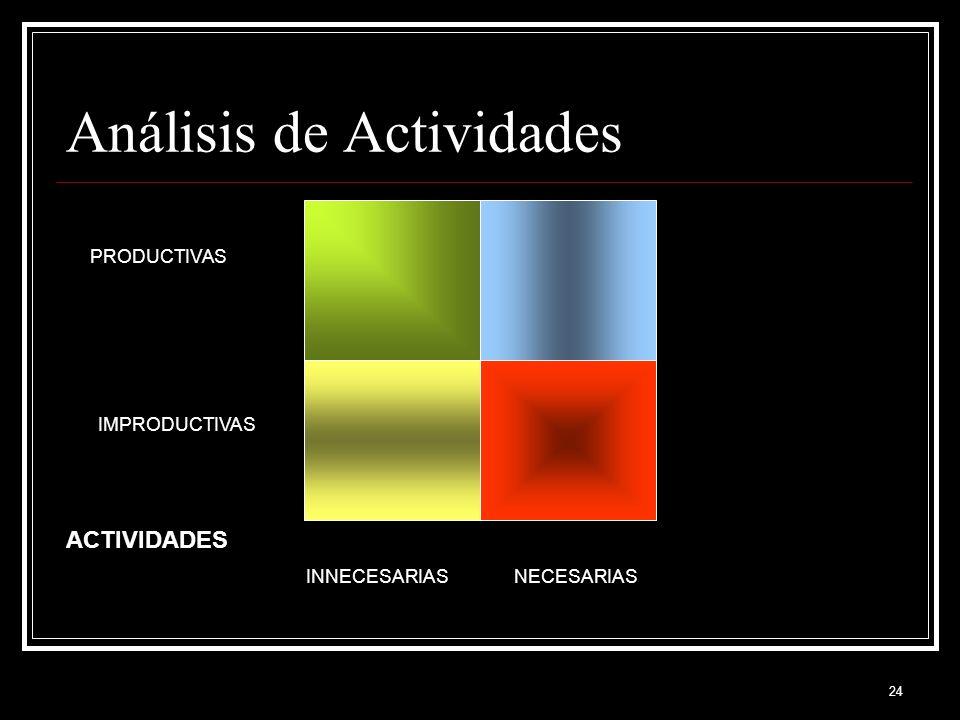Análisis de Actividades