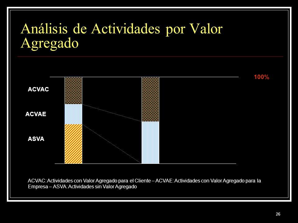 Análisis de Actividades por Valor Agregado