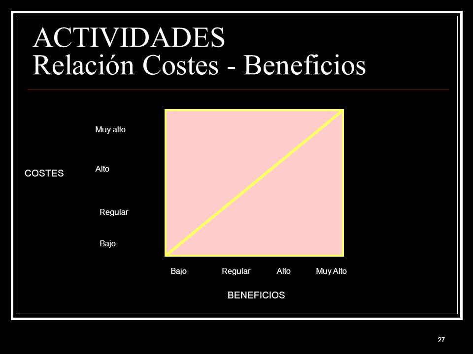ACTIVIDADES Relación Costes - Beneficios