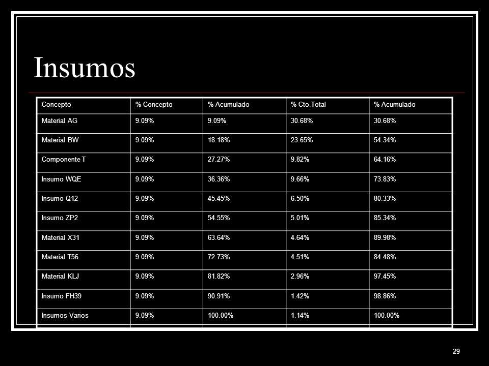 Insumos Concepto % Concepto % Acumulado % Cto.Total Material AG 9.09%