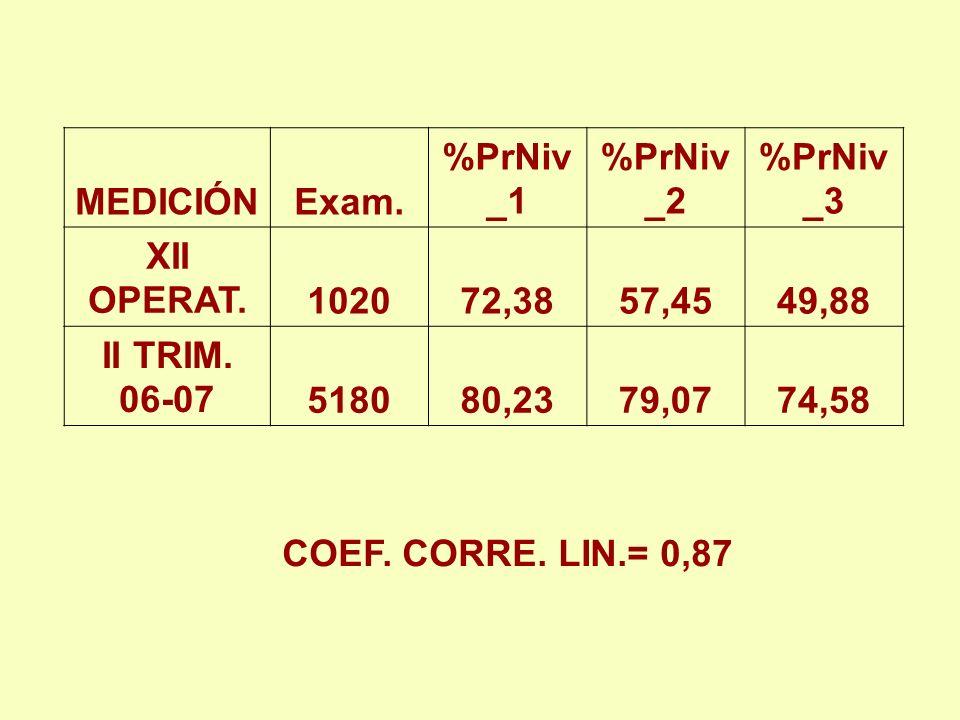 MEDICIÓN Exam. %PrNiv_1. %PrNiv_2. %PrNiv_3. XII OPERAT. 1020. 72,38. 57,45. 49,88. II TRIM. 06-07.