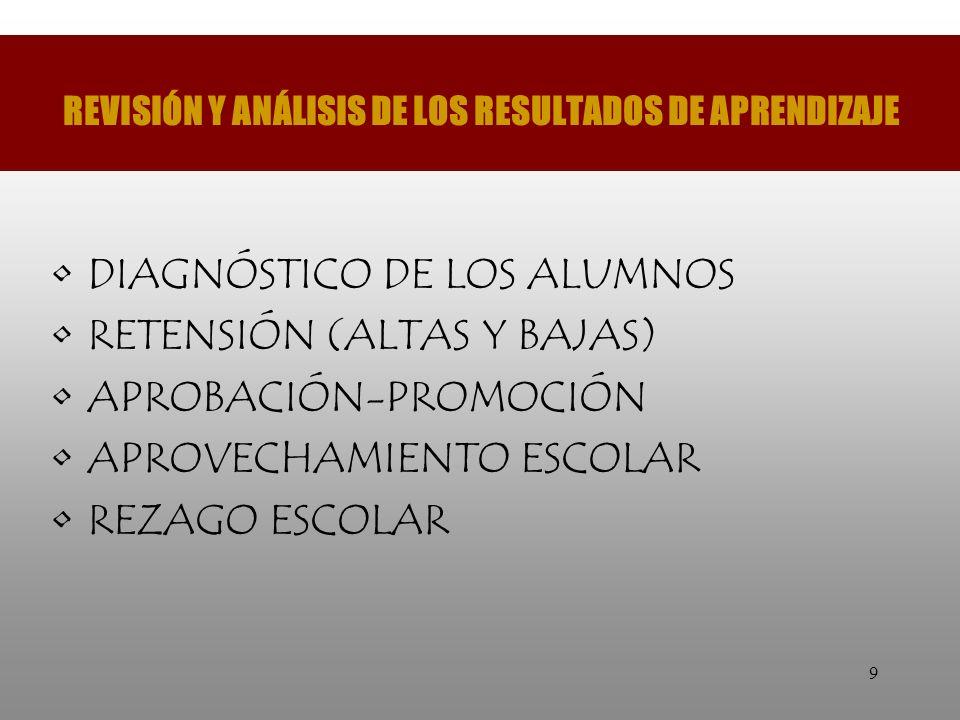 REVISIÓN Y ANÁLISIS DE LOS RESULTADOS DE APRENDIZAJE