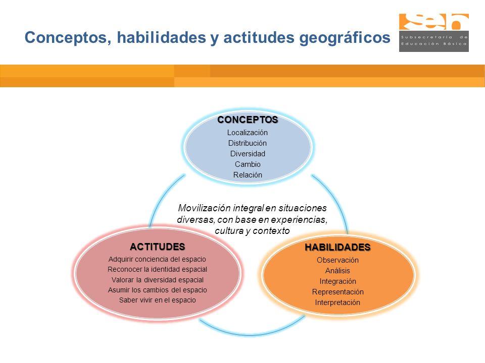 Conceptos, habilidades y actitudes geográficos