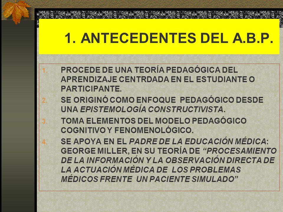 1. 1. ANTECEDENTES DEL A.B.P.PROCEDE DE UNA TEORÍA PEDAGÓGICA DEL APRENDIZAJE CENTRDADA EN EL ESTUDIANTE O PARTICIPANTE.