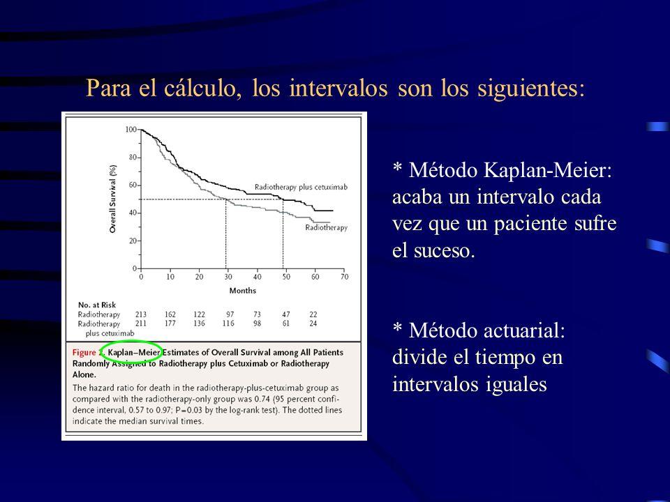 Para el cálculo, los intervalos son los siguientes: