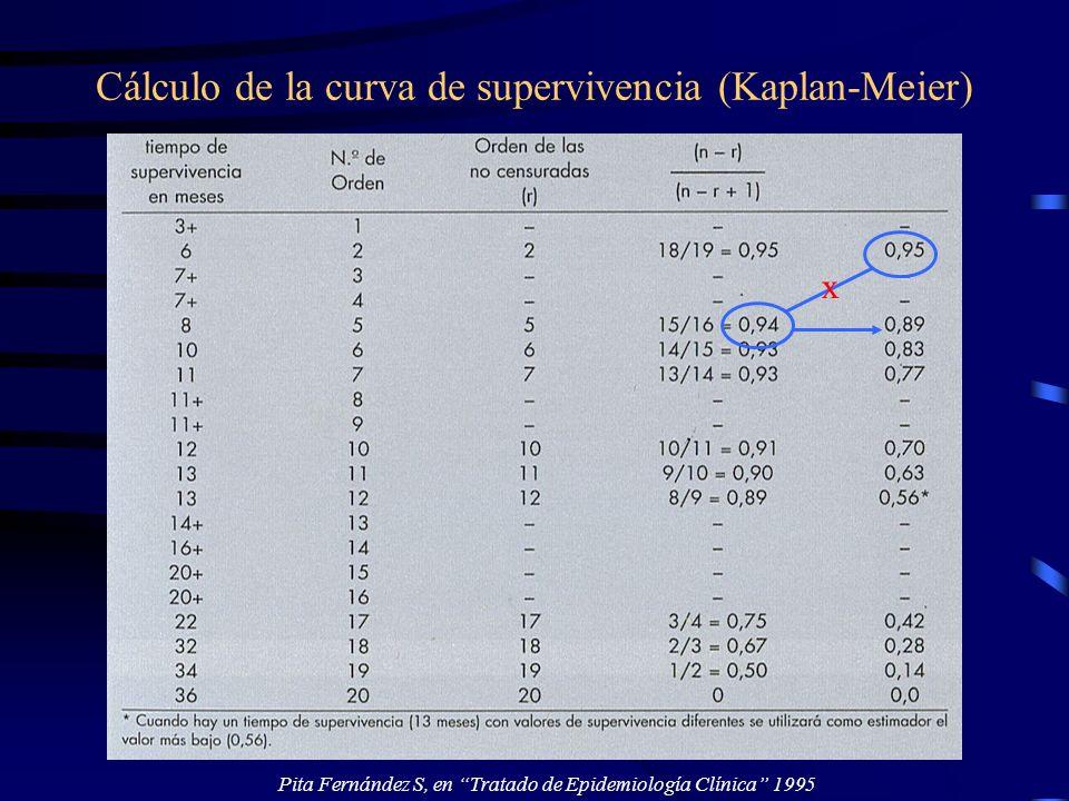 Cálculo de la curva de supervivencia (Kaplan-Meier)