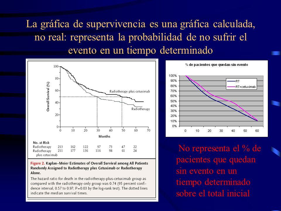La gráfica de supervivencia es una gráfica calculada, no real: representa la probabilidad de no sufrir el evento en un tiempo determinado
