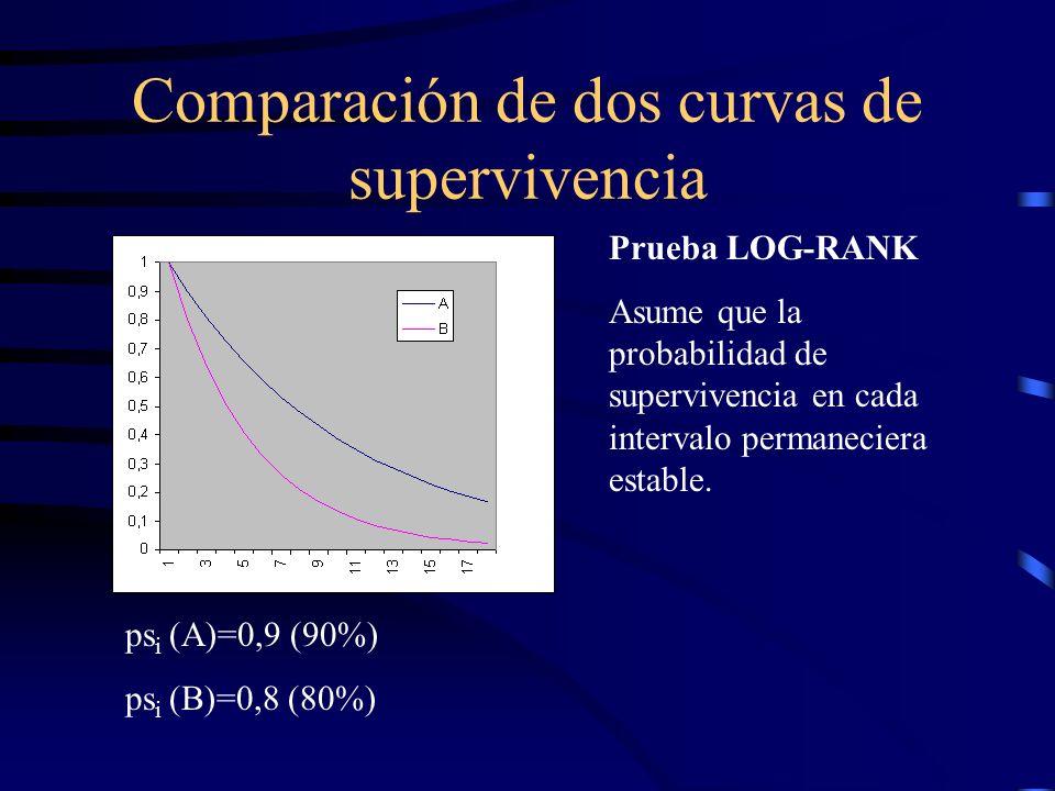 Comparación de dos curvas de supervivencia