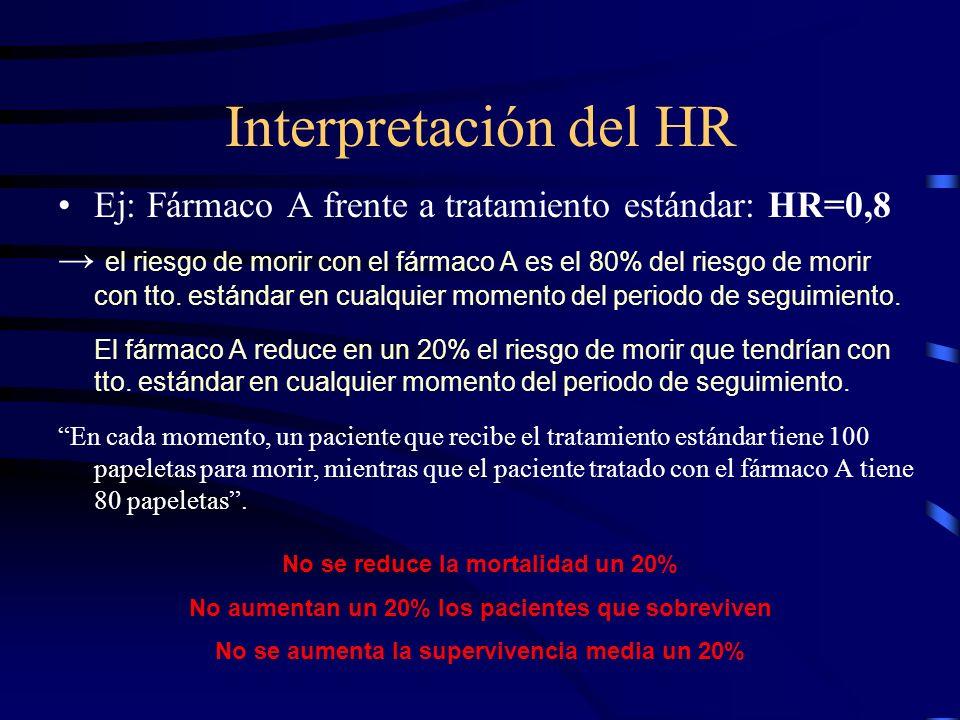 Interpretación del HR Ej: Fármaco A frente a tratamiento estándar: HR=0,8.