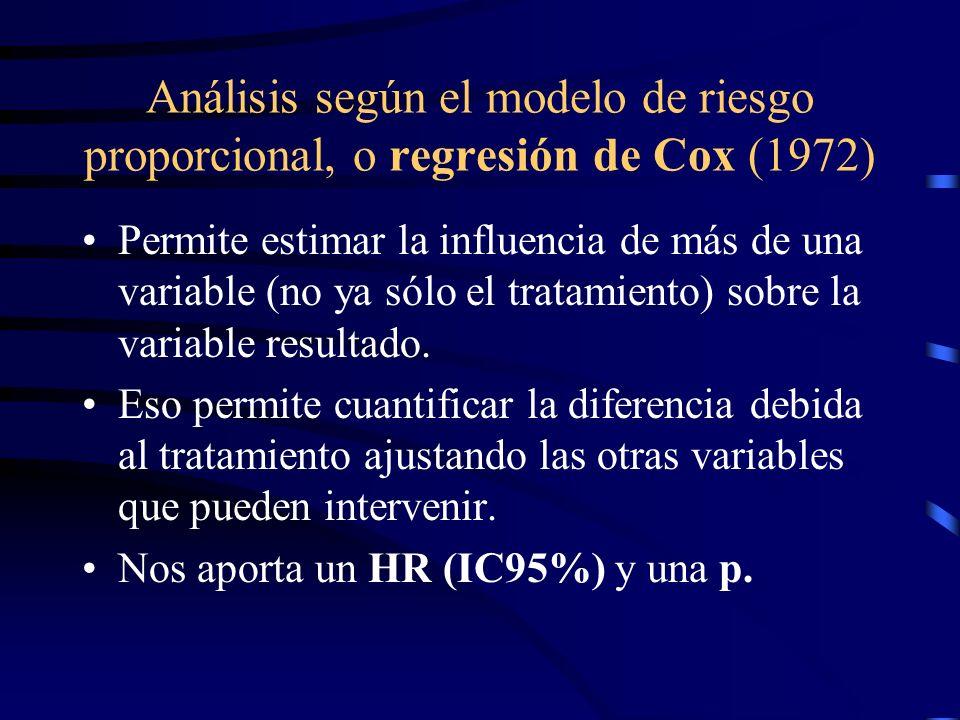 Análisis según el modelo de riesgo proporcional, o regresión de Cox (1972)