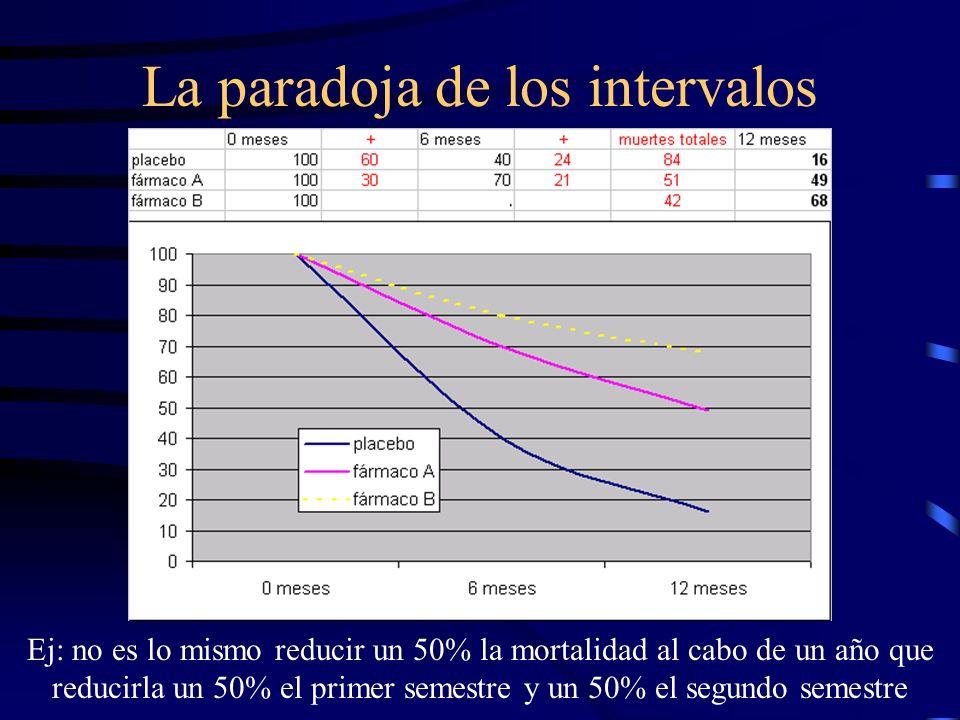 La paradoja de los intervalos