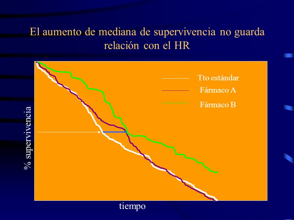 El aumento de mediana de supervivencia no guarda relación con el HR