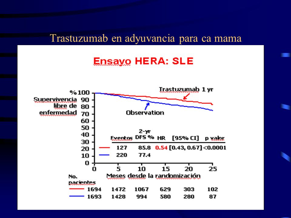 Trastuzumab en adyuvancia para ca mama