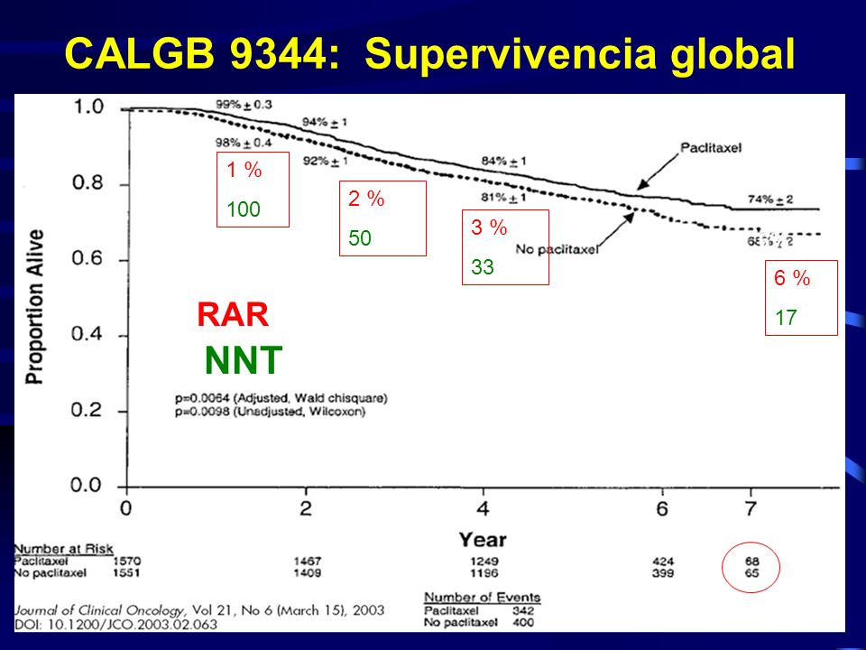 CALGB 9344: Supervivencia global
