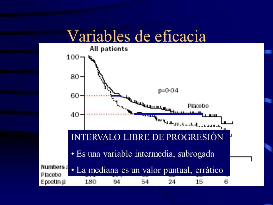 Variables de eficacia INTERVALO LIBRE DE PROGRESIÓN