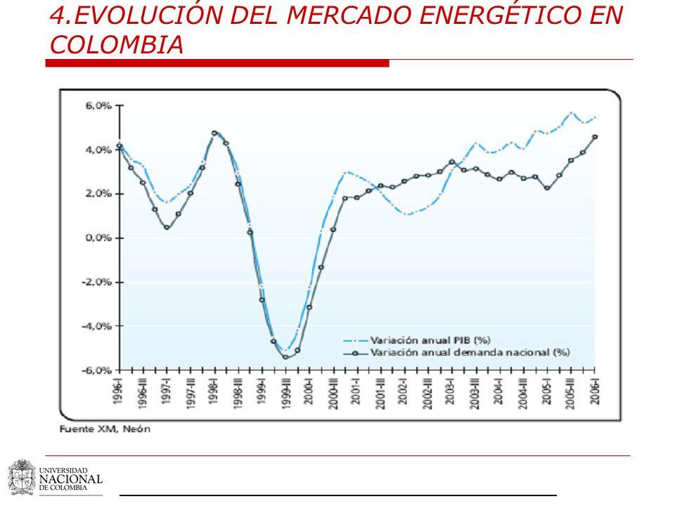 4.EVOLUCIÓN DEL MERCADO ENERGÉTICO EN COLOMBIA