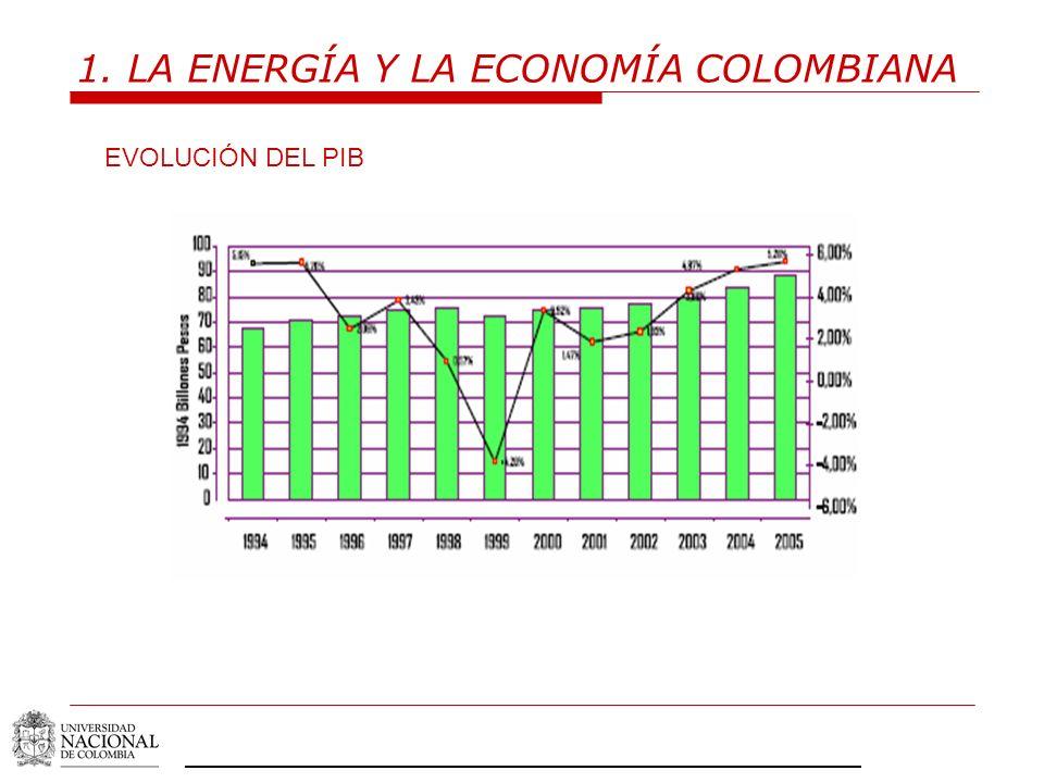 1. LA ENERGÍA Y LA ECONOMÍA COLOMBIANA