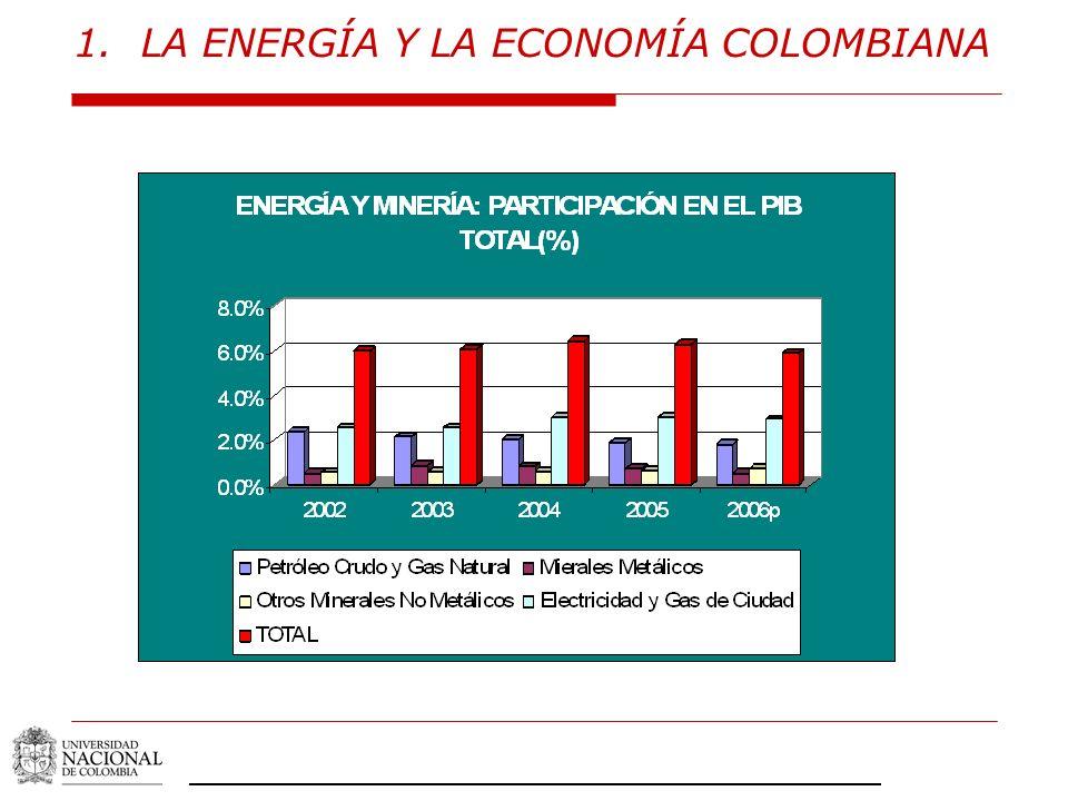 LA ENERGÍA Y LA ECONOMÍA COLOMBIANA