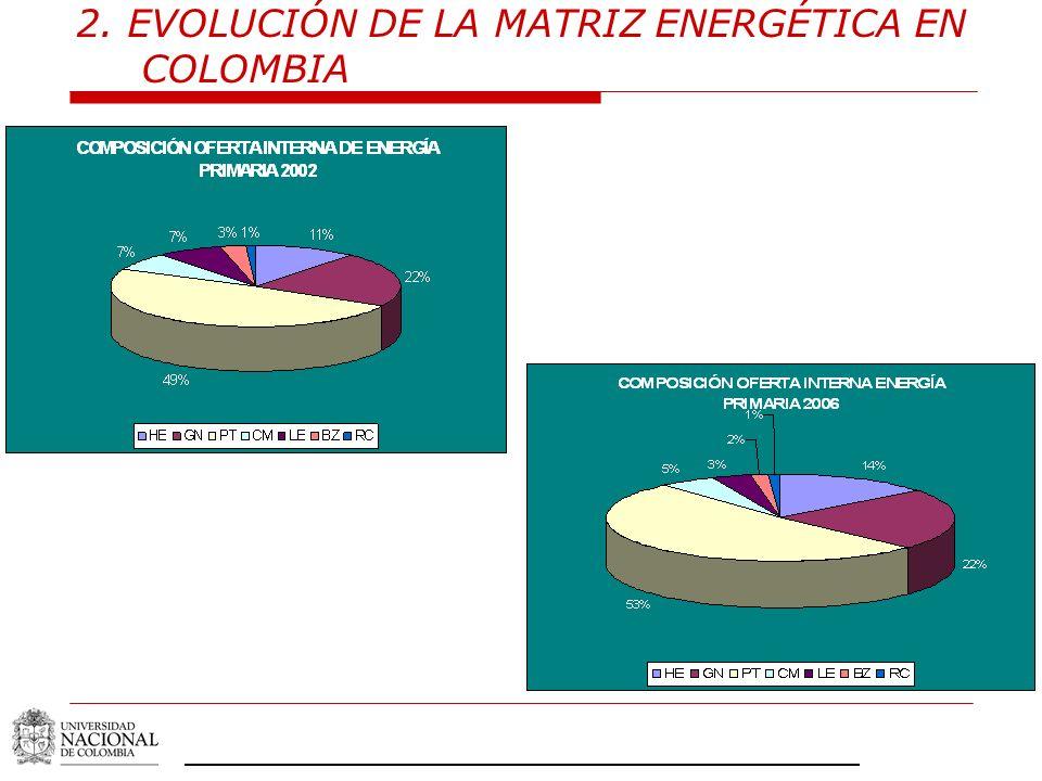 2. EVOLUCIÓN DE LA MATRIZ ENERGÉTICA EN COLOMBIA