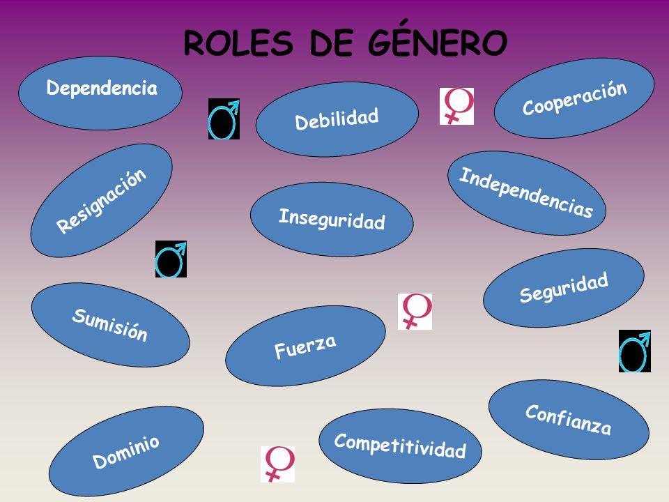 ROLES DE GÉNERO Cooperación Dependencia Debilidad Resignación