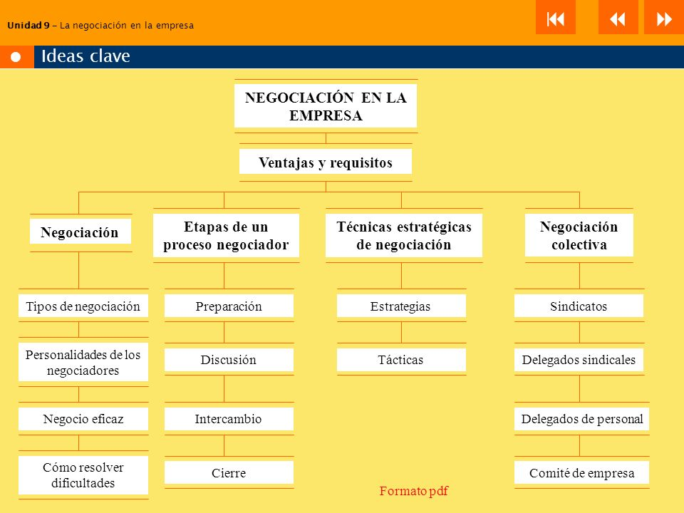     Ideas clave NEGOCIACIÓN EN LA EMPRESA Ventajas y requisitos