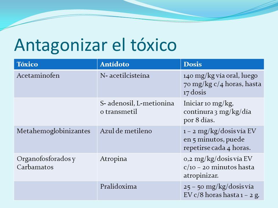 Antagonizar el tóxico Tóxico Antídoto Dosis Acetaminofen