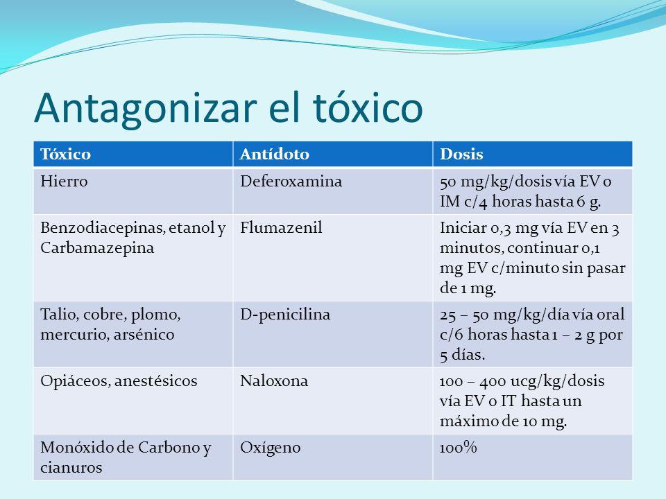 Antagonizar el tóxico Tóxico Antídoto Dosis Hierro Deferoxamina