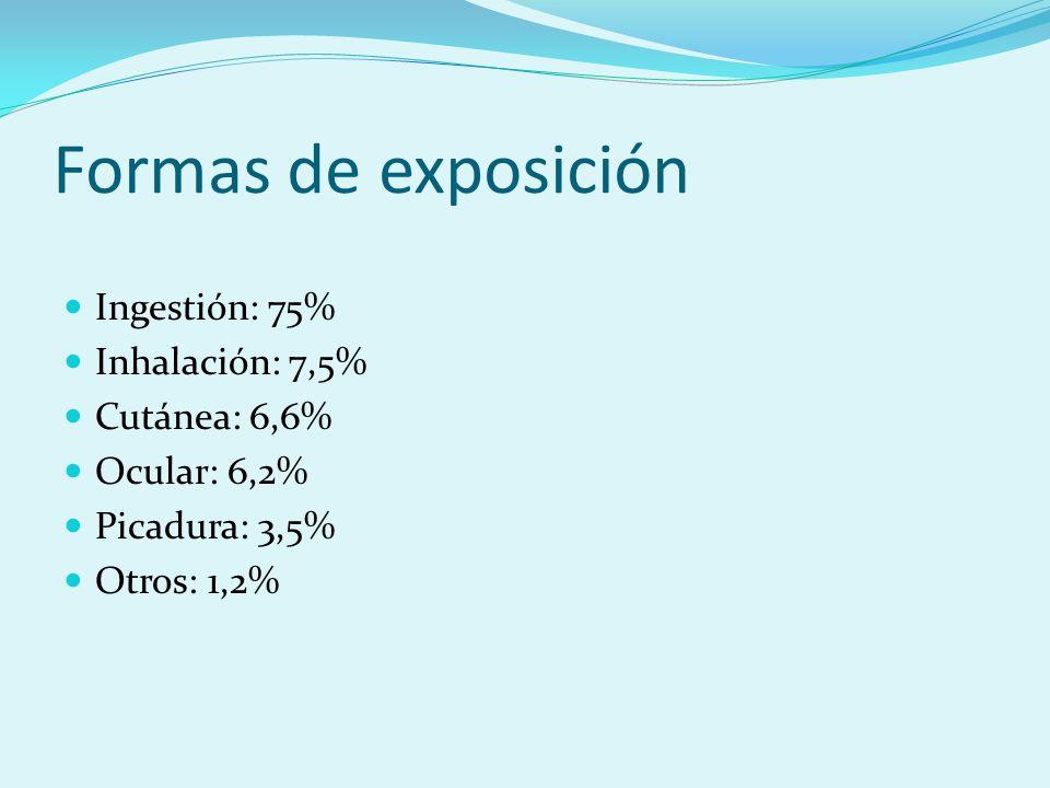 Formas de exposición Ingestión: 75% Inhalación: 7,5% Cutánea: 6,6%