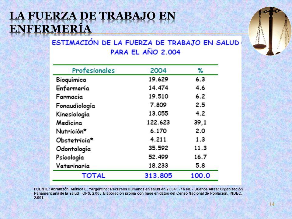 La fuerza de trabajo en Enfermería