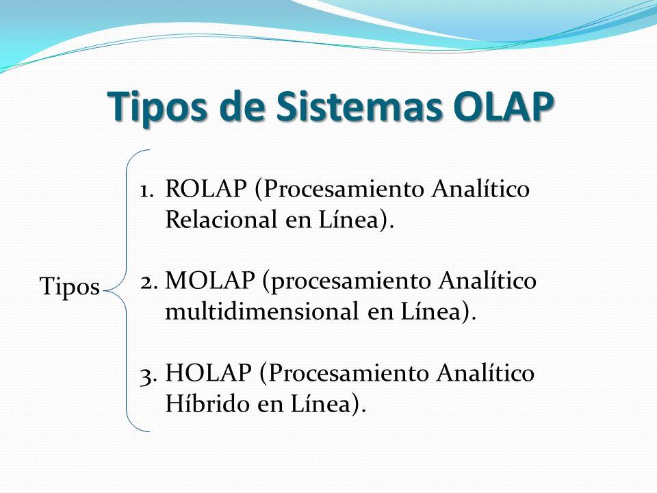 Tipos de Sistemas OLAP ROLAP (Procesamiento Analítico Relacional en Línea). MOLAP (procesamiento Analítico multidimensional en Línea).